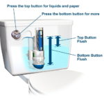 Low Flow Toilet with Dual Flush Capabilities
